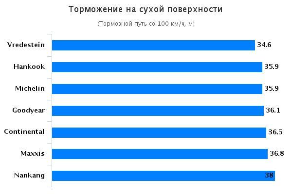 Сравнение автошин для летней погоды: Торможение на сухом покрытии Michelin Pilot Super Sport, Vredestein Ultrac Vorti 255/35 R19 275/35 R19 Auto Bild Sportscars