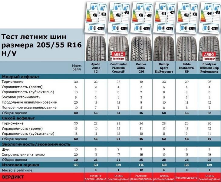 Обзор покрышек для летней погоды: Итоговая таблица Apollo Alnac 4G, Continental ContiPremiumContact 5, Cooper Zeon CS6, Dunlop Sport BluResponse, Fulda EcoControl HP 205/55/16 ACE/GTU/ARBO 2015