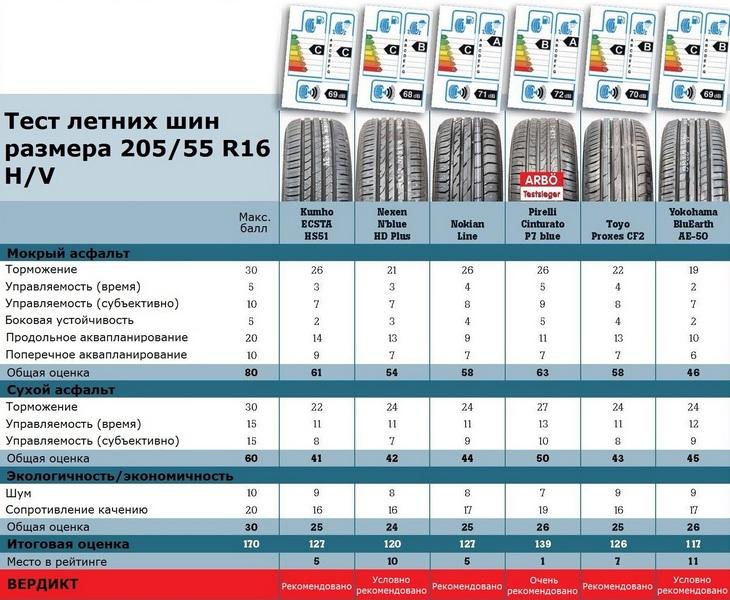 Тесты автошин для легковых авто: Итоговая таблица Goodyear EfficientGrip Performance, Kumho Solus HS51, Nexen Nblue HD Plus, Nokian Line, Pirelli Cinturato P7 Blue, Toyo Proxes CF2 205/55 R16 ACE/GTU/ARBO 2015