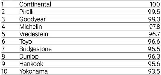 Тест резины для легковых авто: Управляемость на мокрой поверхности Bridgestone Potenza S001, Continental ContiSportContact 5, Dunlop SP Sport MAXX RT, Goodyear Eagle F1 Asymmetric 2 225/45/17