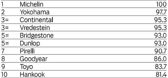 Характеристики шин для легковых авто: Дорожный тест Bridgestone Potenza S001, Continental ContiSportContact 5, Dunlop SP Sport MAXX RT, Goodyear Eagle F1 Asymmetric 2, Hankook Ventus S1 Evo2 K117, Michelin Pilot Sport 3, Pirelli PZero, Toyo Proxes T1 Sport, Vredestein Ultrac Vorti, Yokohama Advan Neova AD08 225/45 R17