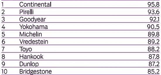 Характеристики шины для летнего сезона: Финальный рейтинг Bridgestone Potenza S001, Continental ContiSportContact 5, Dunlop SP Sport MAXX RT, Goodyear Eagle F1 Asymmetric 2 225/45/17