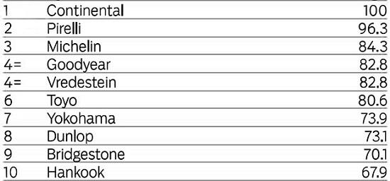 Обзор покрышки для лета: Управляемость на мокром асфальте Hankook Ventus S1 Evo2 K117, Michelin Pilot Sport 3, Pirelli PZero, Toyo Proxes T1 Sport, Vredestein Ultrac Vorti, Yokohama Advan Neova AD08 225/45 R17