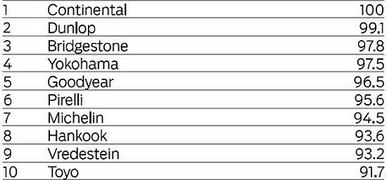 Тест драйв шины для летней погоды: Торможение на сухом покрытии Hankook Ventus S1 Evo2 K117, Michelin Pilot Sport 3, Pirelli PZero, Toyo Proxes T1 Sport, Vredestein Ultrac Vorti, Yokohama Advan Neova AD08 225/45 R17