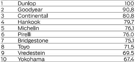 Сравнительный тест резины для летней погоды: Экономичность Apollo Alnac 4G, Continental ContiPremiumContact 5, Cooper Zeon CS6, Dunlop Sport BluResponse, Fulda EcoControl HP 205/55/16 ACE/GTU/ARBO 2015