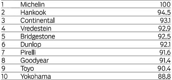 Сравнение автошин для лета: Устойчивость к продольному аквапланированию Hankook Ventus S1 Evo2 K117, Michelin Pilot Sport 3, Pirelli PZero, Toyo Proxes T1 Sport, Vredestein Ultrac Vorti, Yokohama Advan Neova AD08 225/45 R17