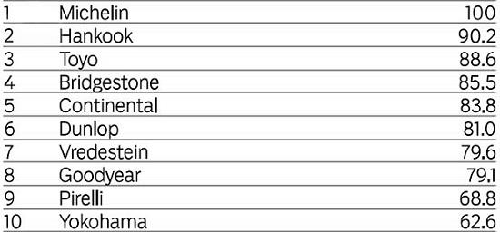 Испытание покрышек для легковых авто: Устойчивость к поперечному аквапланированию Bridgestone Potenza S001, Continental ContiSportContact 5, Dunlop SP Sport MAXX RT, Goodyear Eagle F1 Asymmetric 2 225/45/17