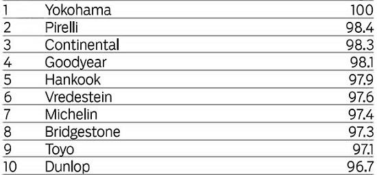 Тесты колеса для летнего сезона: Управляемость на сухой дороге Bridgestone Potenza S001, Continental ContiSportContact 5, Dunlop SP Sport MAXX RT, Goodyear Eagle F1 Asymmetric 2 225/45/17