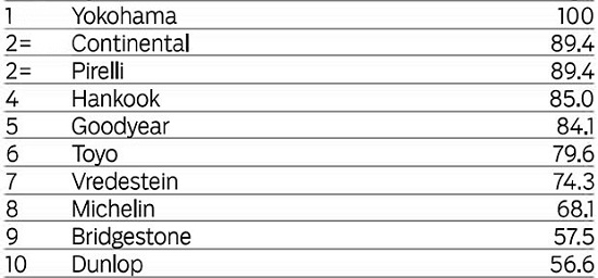 Тестирование шин для летней погоды: Управляемость на сухом покрытии Hankook Ventus S1 Evo2 K117, Michelin Pilot Sport 3, Pirelli PZero, Toyo Proxes T1 Sport, Vredestein Ultrac Vorti, Yokohama Advan Neova AD08 225/45 R17