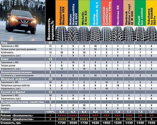 Тест драйв шин: Оценки по дисциплинам для всех протестированных Michelin X-Ice XI3, Nokian Hakkapeliitta R2 SUV, Nokian Nordman RS, Pirelli Winter Ice Control, Yokohama Ice Guard IG51v 215/65/16 Автоцентр 2014