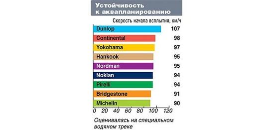 Испытание покрышки: Сопротивление аквапланированию Michelin X-Ice XI3, Nokian Hakkapeliitta R2 SUV, Nokian Nordman RS, Pirelli Winter Ice Control, Yokohama Ice Guard IG51v 215/65/16 Автоцентр 2014