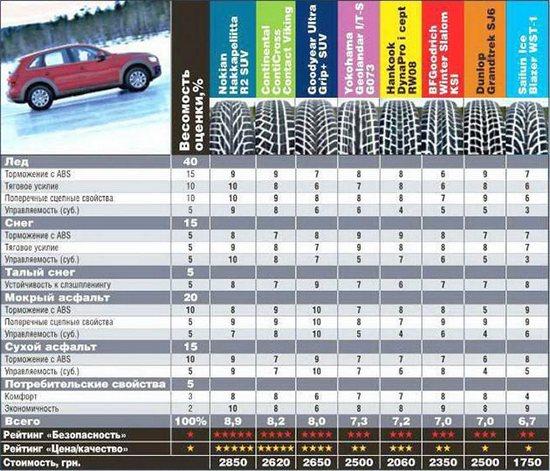 Тест драйв шины: Оценки по дисциплинам для всех протестированных Goodyear UltraGrip SUV, Hankook Dynapro I*Cept RW08, Nokian Hakkapeliitta R2 SUV, Yokohama Geolandar I/T-S G073 235/65 R17 Автоцентр 2014