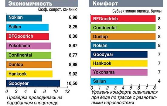Сравнительные характеристики покрышки: Экономичность и комфорт Goodyear UltraGrip SUV, Hankook Dynapro I*Cept RW08, Nokian Hakkapeliitta R2 SUV, Yokohama Geolandar I/T-S G073 235/65 R17 Автоцентр 2014