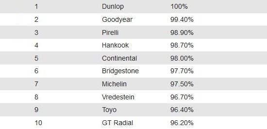 Сравнительный тест автошин: Итоговая таблица GT Radial Champiro UHP1, Hankook Ventus Prime 2 K115, Michelin Primacy 3, Pirelli Cinturato P7 Blue, Toyo Proxes T1 Sport, Vredestein Sportrac 5 205/55/16 Auto Express 2014