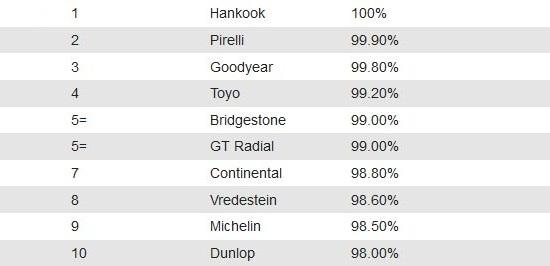 Характеристики покрышек: Боковая устойчивость на мокром асфальте Bridgestone Turanza T001, Continental ContiPremiumContact 5, Dunlop Sport BluResponse, Goodyear EfficientGrip Performance 205/55 R16 Auto Express 2014
