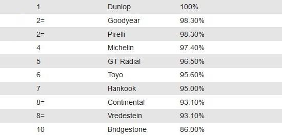 Тест покрышки: Торможение на мокром асфальте Bridgestone Turanza T001, Continental ContiPremiumContact 5, Dunlop Sport BluResponse, Goodyear EfficientGrip Performance 205/55 R16 Auto Express 2014