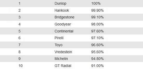 Характеристики резины: Устойчивость к продольному аквапланированию Bridgestone Turanza T001, Continental ContiPremiumContact 5, Dunlop Sport BluResponse, Goodyear EfficientGrip Performance 205/55 R16 Auto Express 2014