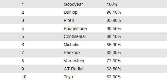 Сравнительные характеристики колеса: Экономичность Bridgestone Turanza T001, Continental ContiPremiumContact 5, Dunlop Sport BluResponse, Goodyear EfficientGrip Performance 205/55 R16 Auto Express 2014