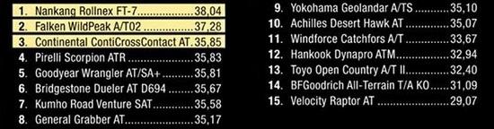 Тестирование резины: Торможение на асфальте Bridgestone Dueler A/T 694, Continental ContiCrossContact AT, Hankook Dynapro AT-M RF10 265/65/17 Драйв Аут 2014