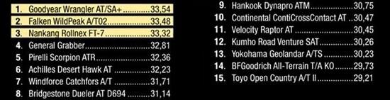 Испытание покрышки: Торможение на гравии Kumho Road Venture SAT KL61, Pirelli Scorpion ATR, Toyo Open Country A/T II, Yokohama Geolandar A/T-S G012 265/65 R17 Drive Out 2014