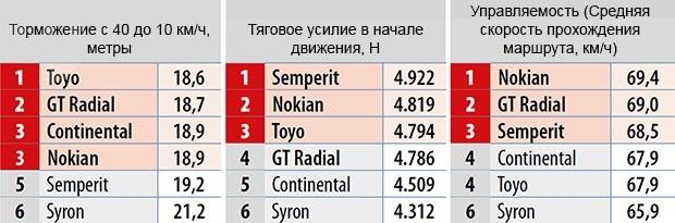 Испытание шины: Результаты на снегу Continental VancoWinter 2, GT Radial Maxmiler WT, Nokian WR C Cargo, Semperit Van Grip 2, Syron Everest, Toyo H09 225/75 R16C Firmenauto 2014