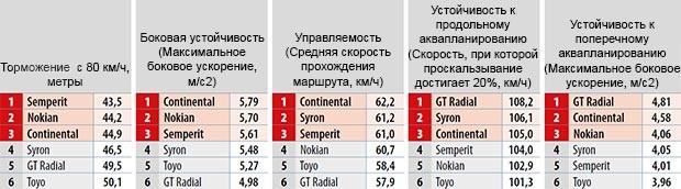 Тестирование автошин: Результаты на мокром асфальте Continental VancoWinter 2, GT Radial Maxmiler WT, Nokian WR C Cargo, Semperit Van Grip 2, Syron Everest, Toyo H09 225/75 R16C Firmenauto 2014