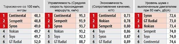Сравнение резины: Результаты на сухом асфальте Continental VancoWinter 2, GT Radial Maxmiler WT, Nokian WR C Cargo, Semperit Van Grip 2, Syron Everest, Toyo H09 225/75 R16C Firmenauto 2014