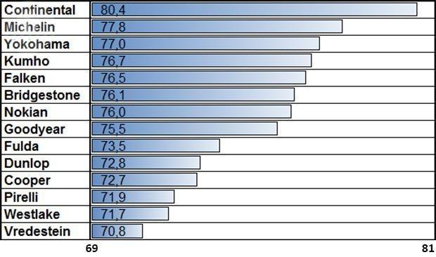 Тест колеса для летнего сезона: Устойчивость к продольному аквапланированию Fulda SportControl, Goodyear Eagle F1 Asymmetric 2, Michelin Pilot Sport 3, Nokian zLine, Pirelli PZero, Vredestein Ultrac Vorti, Yokohama Advan Sport V105 225/40 R18 (2015) от Auto Zeitung