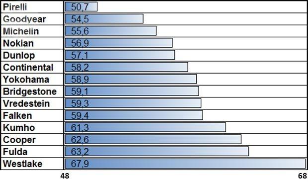 Характеристики автошин для летнего сезона: Торможение на мокрой поверхности Fulda SportControl, Goodyear Eagle F1 Asymmetric 2, Michelin Pilot Sport 3, Nokian zLine, Pirelli PZero, Vredestein Ultrac Vorti, Yokohama Advan Sport V105 225/40 R18 (2015) от Auto Zeitung