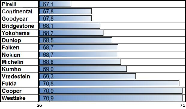 Сравнительные характеристики резины для легковых авто: Управляемость на мокром покрытии Fulda SportControl, Goodyear Eagle F1 Asymmetric 2, Michelin Pilot Sport 3, Nokian zLine, Pirelli PZero, Vredestein Ultrac Vorti, Yokohama Advan Sport V105 225/40 R18 (2015) от Auto Zeitung