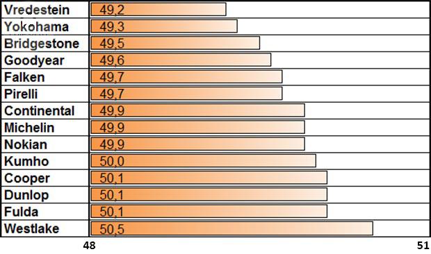 Тест драйв покрышки для лета: Управляемость на сухой трассе Bridgestone Turanza T001, Continental ContiSportContact 5, Cooper Zeon CS Sport, Dunlop SP Sport MAXX RT, Falken Azenis FK453 225/40 R18