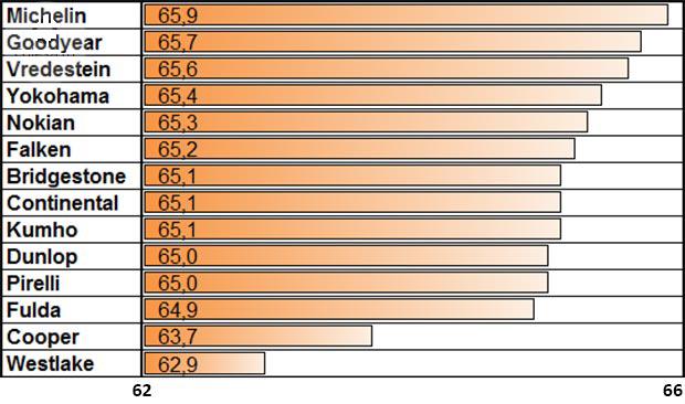 Сравнение покрышек для лета: Прохождение слалома на сухой поверхности Bridgestone Turanza T001, Continental ContiSportContact 5, Cooper Zeon CS Sport, Dunlop SP Sport MAXX RT, Falken Azenis FK453 225/40 R18