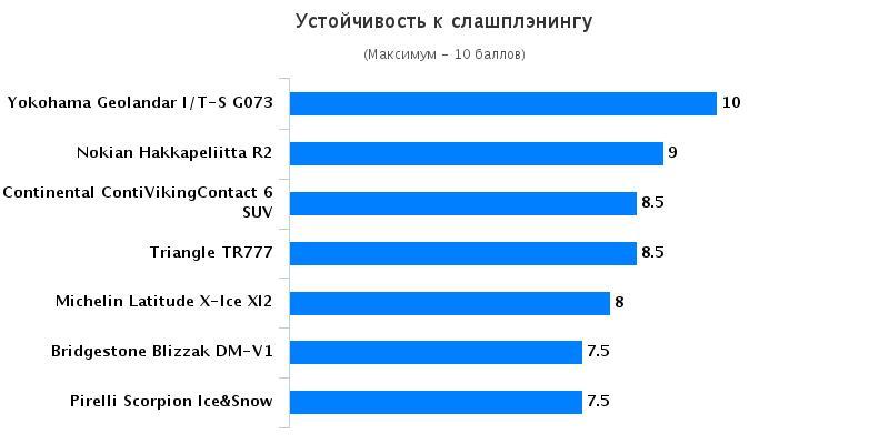 Тестирование резины: Устойчивость к слашплэнингу Bridgestone Blizzak DM-V1, Continental ContiVikingContact 6, Michelin Latitude X-Ice 235/60/18 Cheping 2015