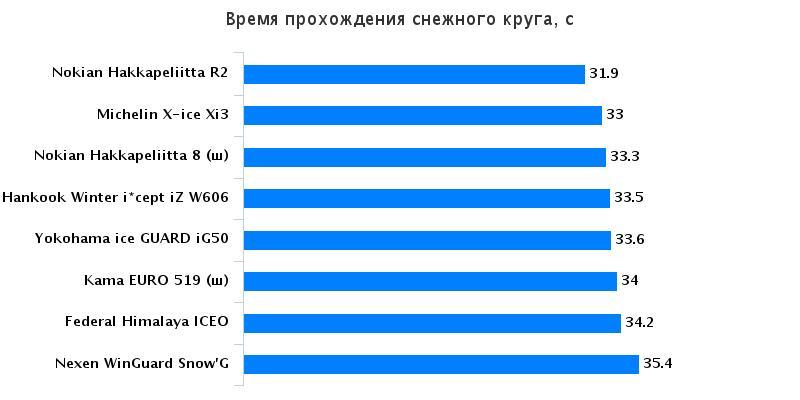 Сравнение автошин: Время прохождения снежного круга Hankook Winter I*Cept IZ W606 , Michelin X-Ice XI3, Nokian Hakka Green 185/65 R15 Автомобили Казахстан 2015