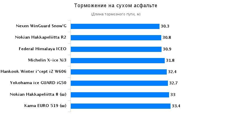 Обзор покрышек: Торможение на сухой поверхности Hankook Winter I*Cept IZ W606 , Michelin X-Ice XI3, Nokian Hakka Green 185/65 R15 Автомобили Казахстан 2015