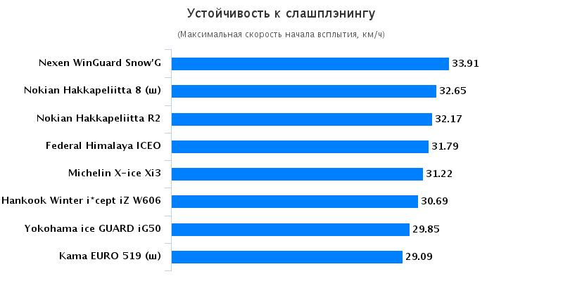 Сравнение покрышки: Устойчивость к слашплэнингу Hankook Winter I*Cept IZ W606 , Michelin X-Ice XI3, Nokian Hakka Green 185/65 R15 Автомобили Казахстан 2015
