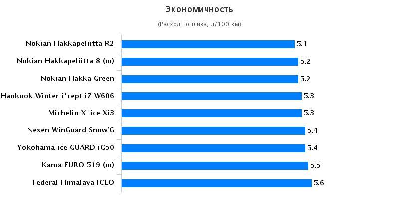 Характеристики колеса: Экономичность Nokian Hakkapeliitta 8, Nokian Hakkapeliitta R2, Yokohama Ice Guard IG50, Кама Евро 519 185/65/15
