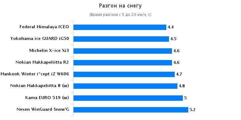 Сравнительный тест резины: Разгон на снегу Hankook Winter I*Cept IZ W606 , Michelin X-Ice XI3, Nokian Hakka Green 185/65 R15 Автомобили Казахстан 2015