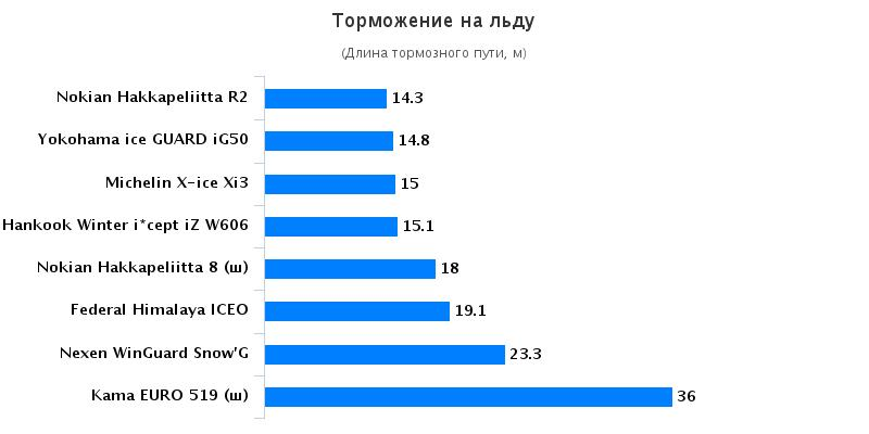 Сравнительные характеристики покрышки: Торможение на льду Nokian Hakkapeliitta 8, Nokian Hakkapeliitta R2, Yokohama Ice Guard IG50, Кама Евро 519 185/65/15