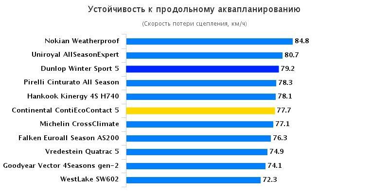 Характеристики покрышки для летнего сезона: Устойчивость к продольному аквапланированию Michelin CrossClimate, Pirelli Cinturato All Season, Uniroyal AllSeason Expert 205/55 R16 Gute Fahrt 2016