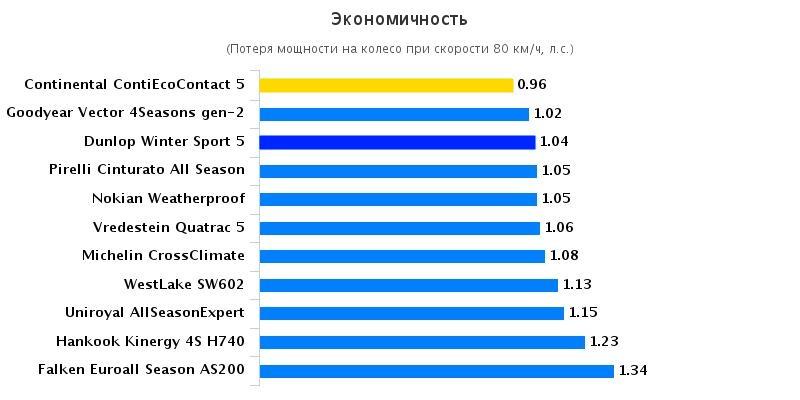 Сравнительный тест колеса для летней погоды: Экономичность Continental ContiEcoContact 5, Goodyear Vector 4 Seasons G2, Hankook Kinergy 4S H740 205/55/16 Gute Fahrt 2016