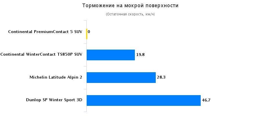 Сравнительные характеристики шины для легковых авто: Торможение на мокрой поверхности Continental ContiPremiumContact 5, Continental ContiWinterContact TS 850P 225/60/17 Automobilismo 2015