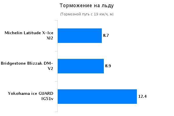 Тест покрышек для внедорожников: Торможение на льду Bridgestone Blizzak DM-V2, Michelin Latitude X-Ice 2, Yokohama Ice Guard IG51v 255/55 R18 Tire Rack 2015