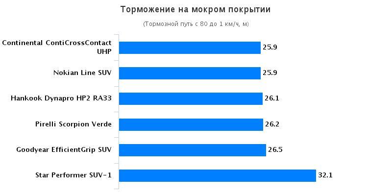 Испытание шин: Торможение на мокрой поверхности Continental ContiCrossContact UHP, Goodyear EfficientGrip SUV 215/65 R16 Off Road SUV Magazin 2016