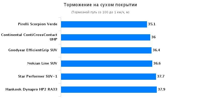 Сравнение покрышек: Торможение на сухом покрытии Hankook Dynapro HP2 RA33, Nokian Line SUV, Pirelli Scorpion Verde 215/65/16 офф роад 2016