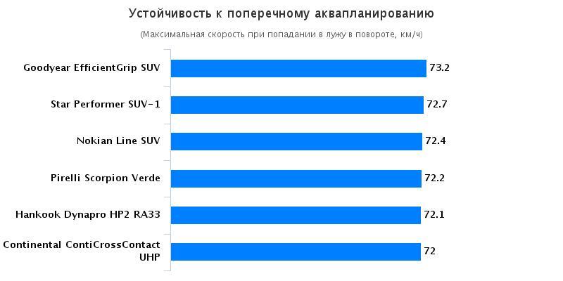 Характеристики автошин: Устойчивость к поперечному аквапланированию Continental ContiCrossContact UHP, Goodyear EfficientGrip SUV 215/65 R16 Off Road SUV Magazin 2016