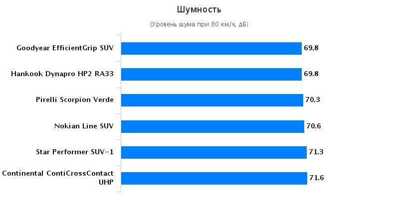 Тестирование колеса: Аккустический комфорт Hankook Dynapro HP2 RA33, Nokian Line SUV, Pirelli Scorpion Verde 215/65/16 офф роад 2016