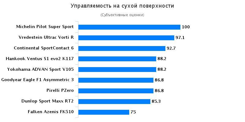 Сравнение покрышки для летнего сезона: Управляемость на сухом асфальте Michelin Pilot Super Sport, Pirelli PZero 235/35 R19 evo 2016