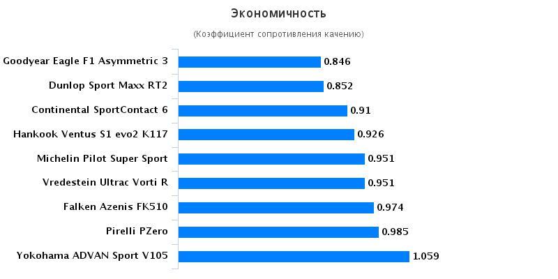 Сравнительные характеристики покрышек для лета: Экономичность Goodyear Eagle F1 Asymmetric 3, Hankook Ventus S1 evo2 K117 235/35/19 эво 2016