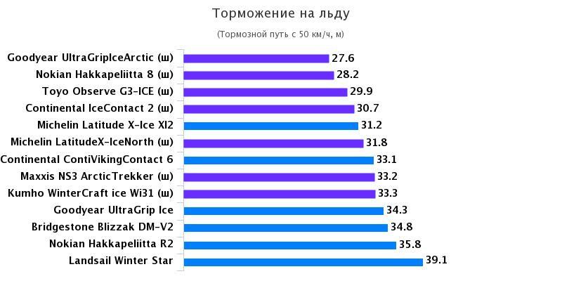 Сравнение автошин для SUV: Торможение на льду Nokian Hakkapeliitta 8, Nokian Hakkapeliitta R2, Toyo Observe G3-ICE 235/65 R17 Test World 2016